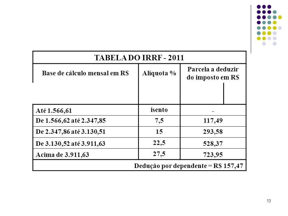 13 TABELA DO IRRF - 2011 Base de cálculo mensal em R$Alíquota % Parcela a deduzir do imposto em R$ Até 1.566,61 isento - De 1.566,62 até 2.347,857,5117,49 De 2.347,86 até 3.130,5115293,58 De 3.130,52 até 3.911,63 22,5 528,37 Acima de 3.911,63 27,5 723,95 Dedução por dependente = R$ 157,47