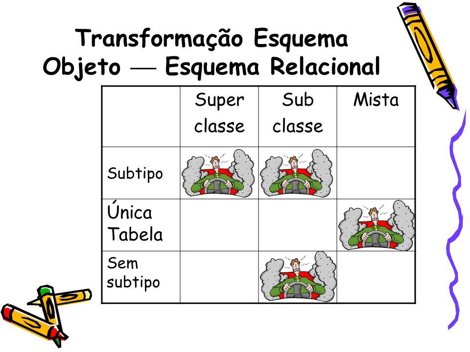 Transformação Esquema Objeto Esquema Relacional Super classe Sub classe Mista Subtipo Única Tabela Sem subtipo