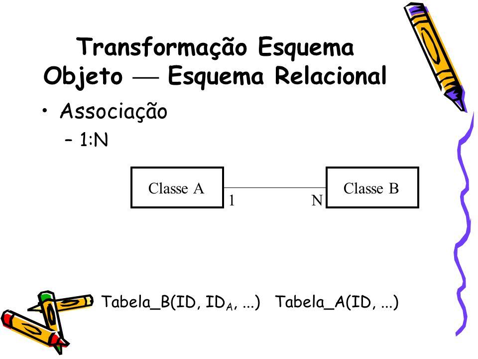Transformação Esquema Objeto Esquema Relacional Associação –1:N Tabela_B(ID, ID A,...) Tabela_A(ID,...) Classe AClasse B 1N