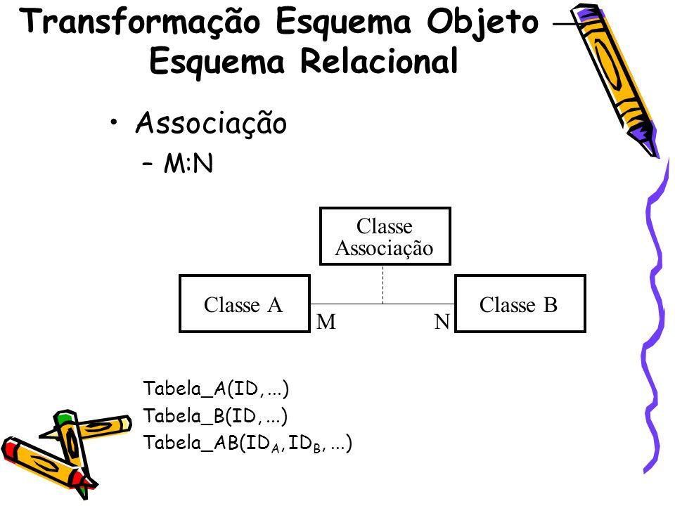 Transformação Esquema Objeto Esquema Relacional Associação –M:N Tabela_A(ID,...) Tabela_B(ID,...) Tabela_AB(ID A, ID B,...) Classe AClasse B MN Classe