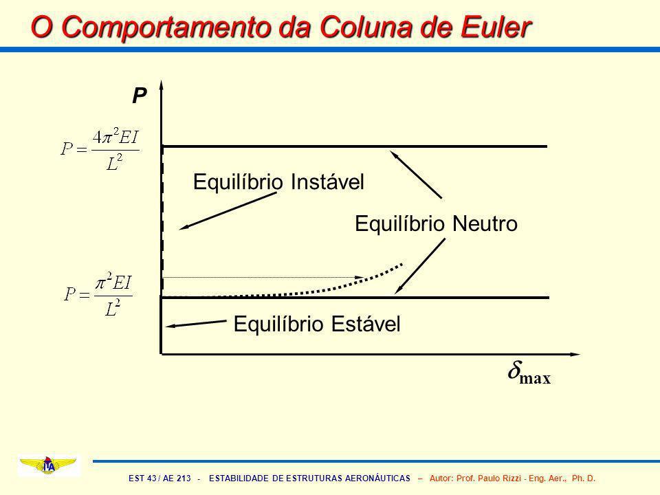 EST 43 / AE 213 - ESTABILIDADE DE ESTRUTURAS AERONÁUTICAS – Autor: Prof. Paulo Rizzi - Eng. Aer., Ph. D. O Comportamento da Coluna de Euler P max Equi