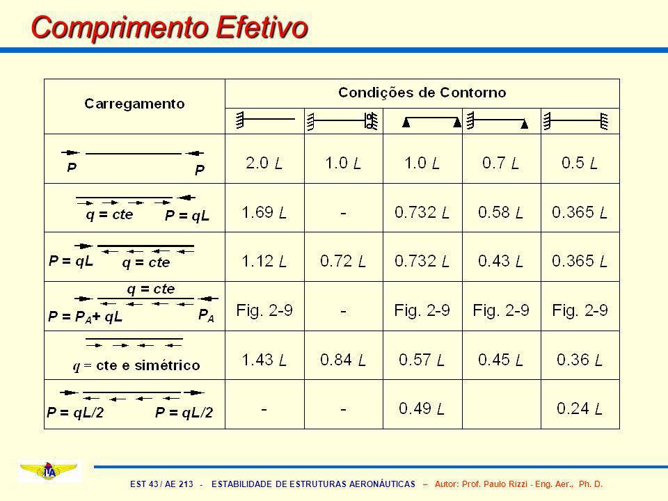 EST 43 / AE 213 - ESTABILIDADE DE ESTRUTURAS AERONÁUTICAS – Autor: Prof. Paulo Rizzi - Eng. Aer., Ph. D. Comprimento Efetivo
