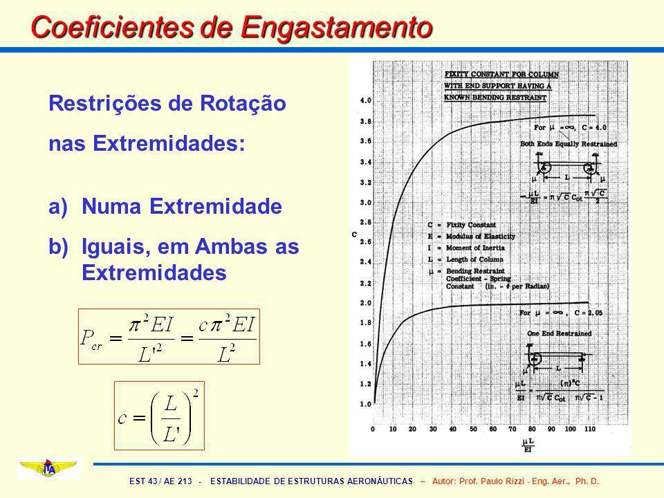 EST 43 / AE 213 - ESTABILIDADE DE ESTRUTURAS AERONÁUTICAS – Autor: Prof. Paulo Rizzi - Eng. Aer., Ph. D. Coeficientes de Engastamento Restrições de Ro