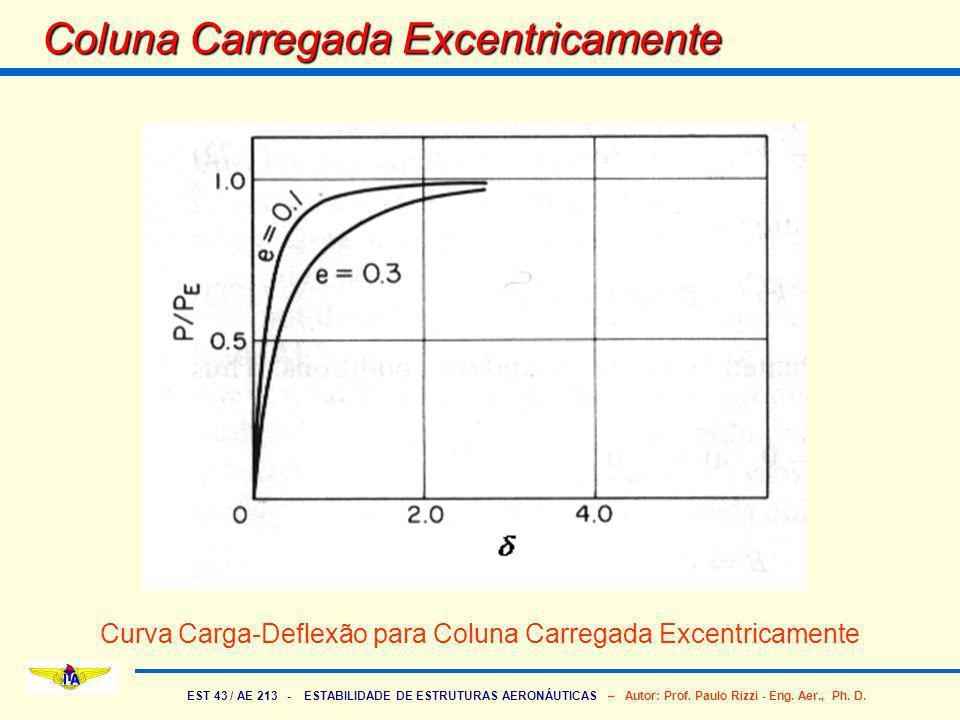 EST 43 / AE 213 - ESTABILIDADE DE ESTRUTURAS AERONÁUTICAS – Autor: Prof. Paulo Rizzi - Eng. Aer., Ph. D. Coluna Carregada Excentricamente Curva Carga-