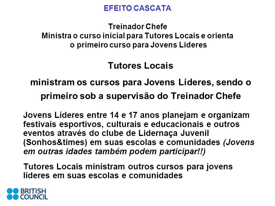 EFEITO CASCATA Treinador Chefe Ministra o curso inicial para Tutores Locais e orienta o primeiro curso para Jovens Líderes Tutores Locais ministram os