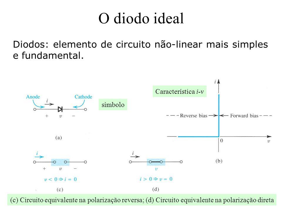 O diodo ideal Diodos: elemento de circuito não-linear mais simples e fundamental. símbolo Característica i-v (c) Circuito equivalente na polarização r