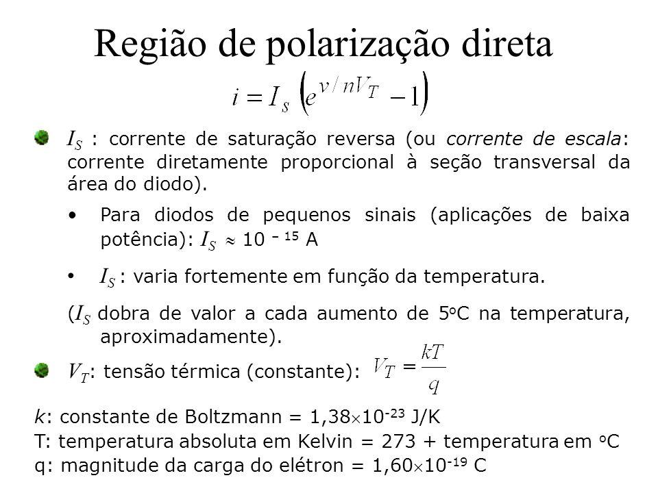 Região de polarização direta I S : corrente de saturação reversa (ou corrente de escala: corrente diretamente proporcional à seção transversal da área
