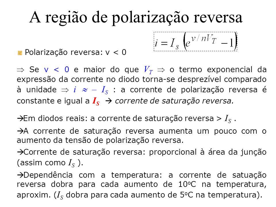 A região de polarização reversa Polarização reversa: v < 0 Se v < 0 e maior do que V T o termo exponencial da expressão da corrente no diodo torna-se