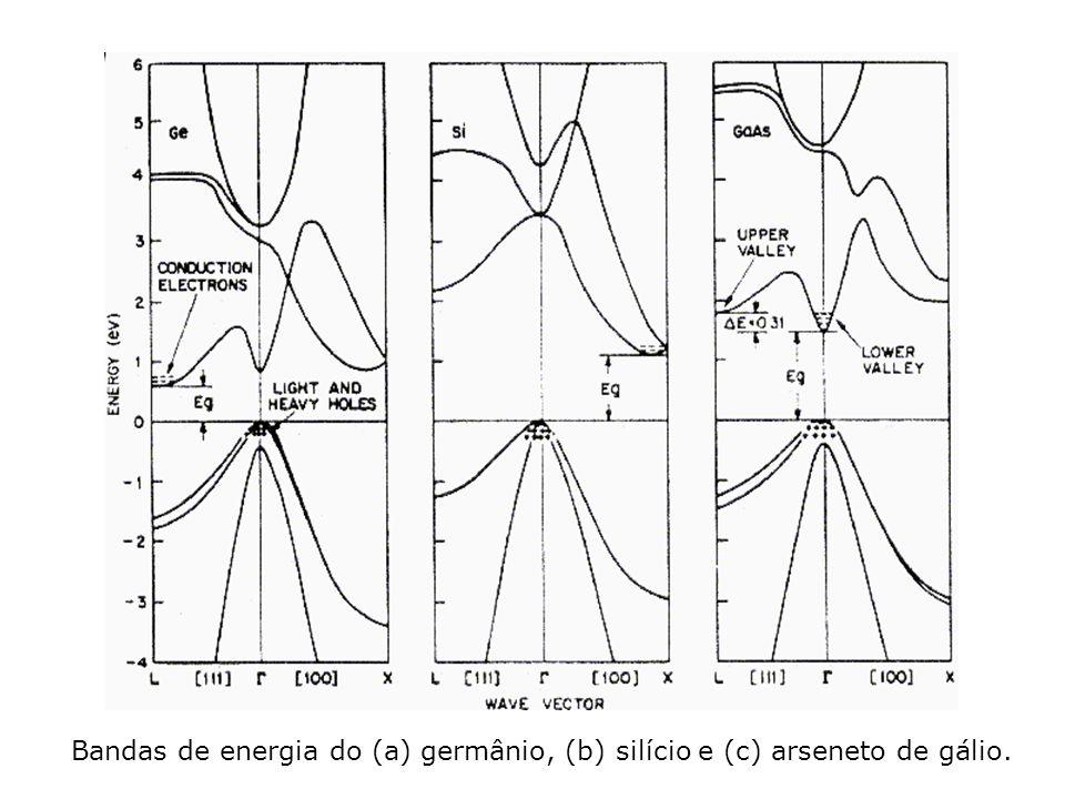 Bandas de energia do (a) germânio, (b) silício e (c) arseneto de gálio.