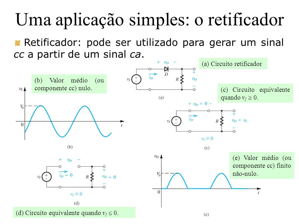 Uma aplicação simples: o retificador Retificador: pode ser utilizado para gerar um sinal cc a partir de um sinal ca. (b) Valor médio (ou componente cc