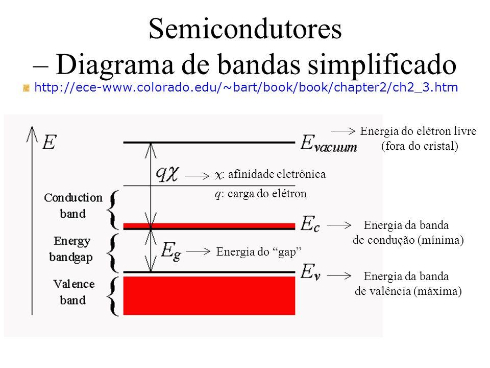Semicondutores – Diagrama de bandas simplificado http://ece-www.colorado.edu/~bart/book/book/chapter2/ch2_3.htm Energia da banda de condução (mínima)