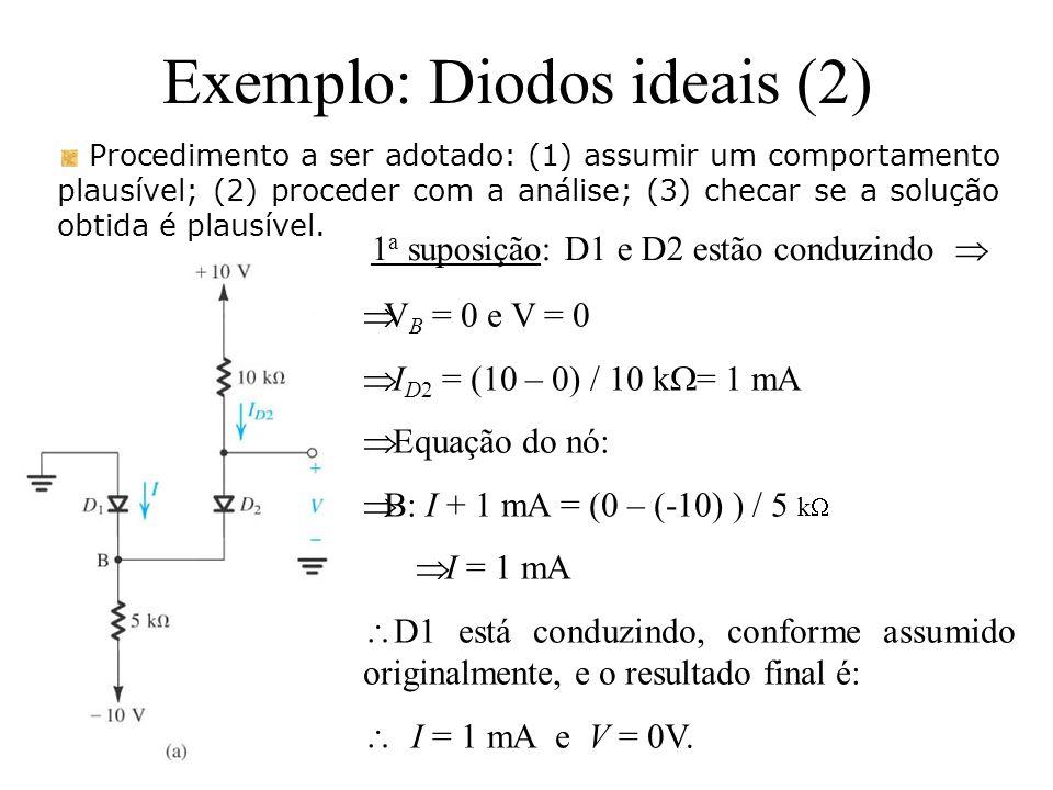 Exemplo: Diodos ideais (2) Procedimento a ser adotado: (1) assumir um comportamento plausível; (2) proceder com a análise; (3) checar se a solução obt