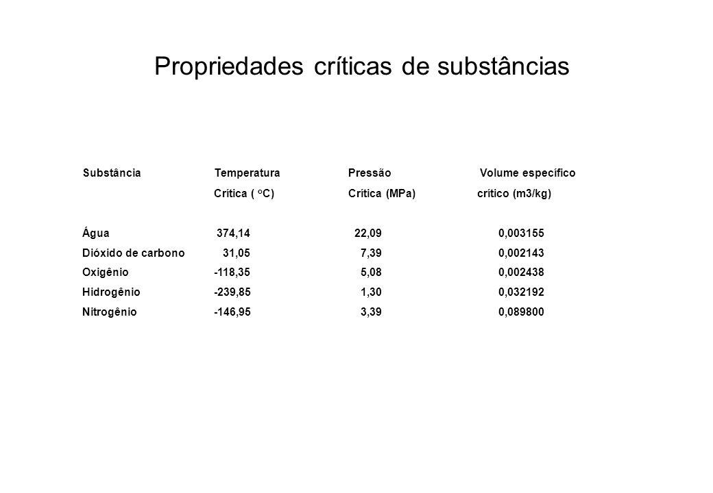 Propriedades críticas de substâncias SubstânciaTemperatura Pressão Volume específico Crítica ( o C) Crítica (MPa)crítico (m3/kg) Água 374,14 22,09 0,0