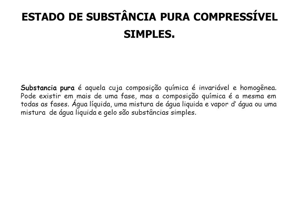 ESTADO DE SUBSTÂNCIA PURA COMPRESSÍVEL SIMPLES. Substancia pura é aquela cuja composição química é invariável e homogênea. Pode existir em mais de uma