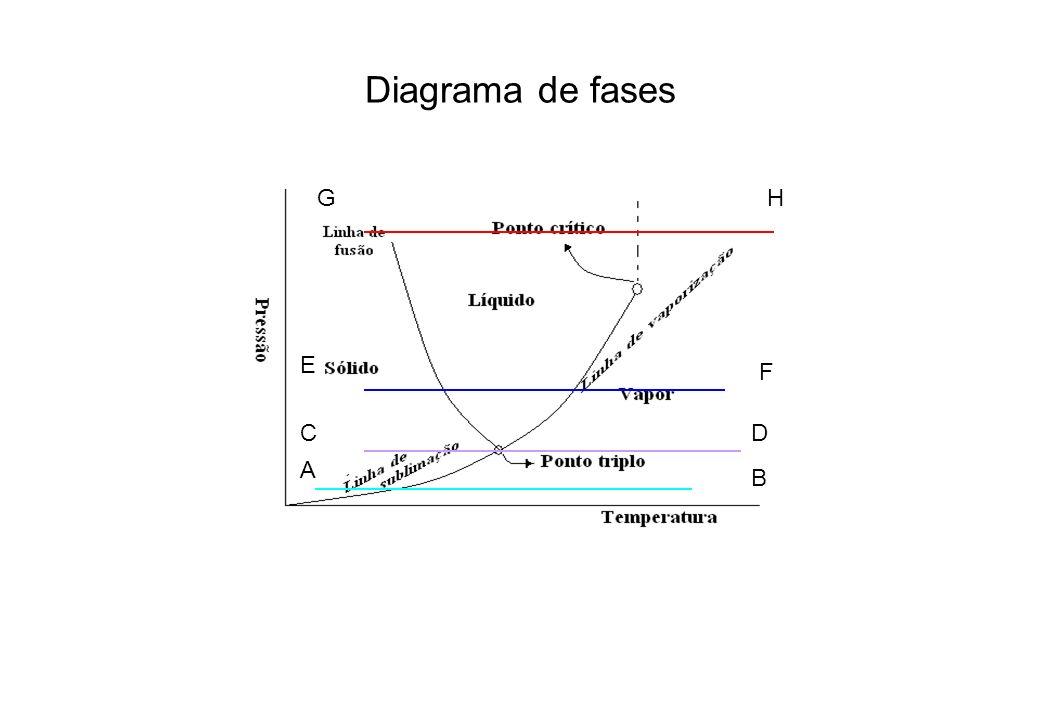 Diagrama de fases E F A B CD GH
