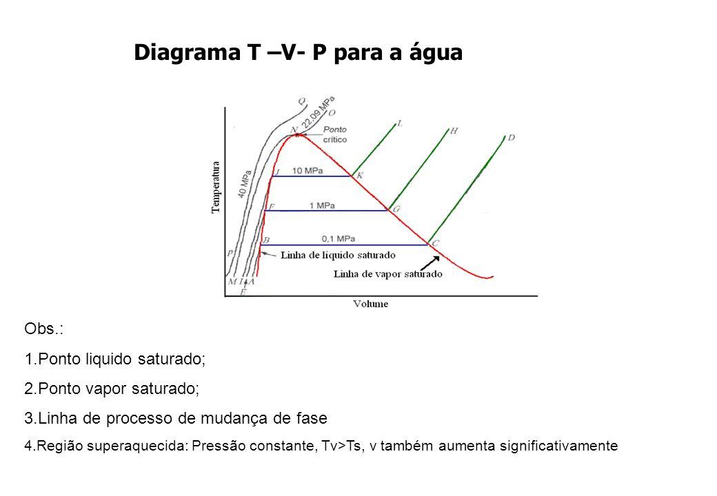 Diagrama T –V- P para a água Obs.: 1.Ponto liquido saturado; 2.Ponto vapor saturado; 3.Linha de processo de mudança de fase 4.Região superaquecida: Pr