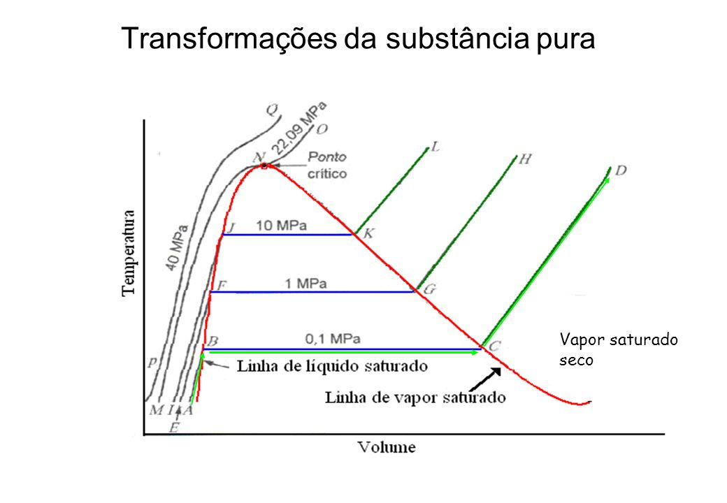 Transformações da substância pura Vapor saturado seco