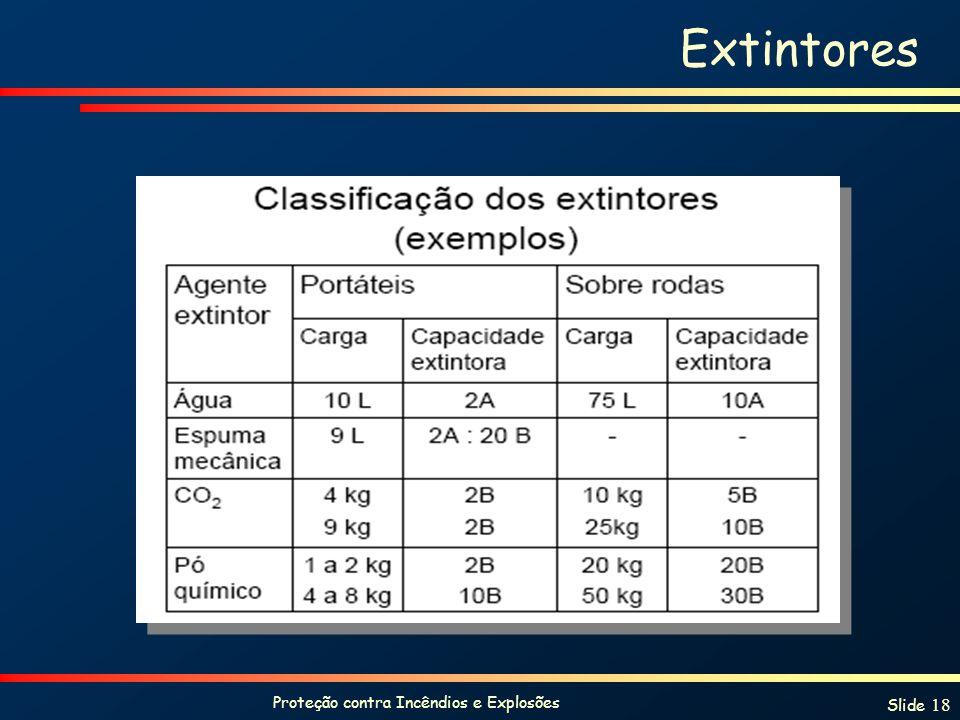 Proteção contra Incêndios e Explosões Slide 18 Extintores