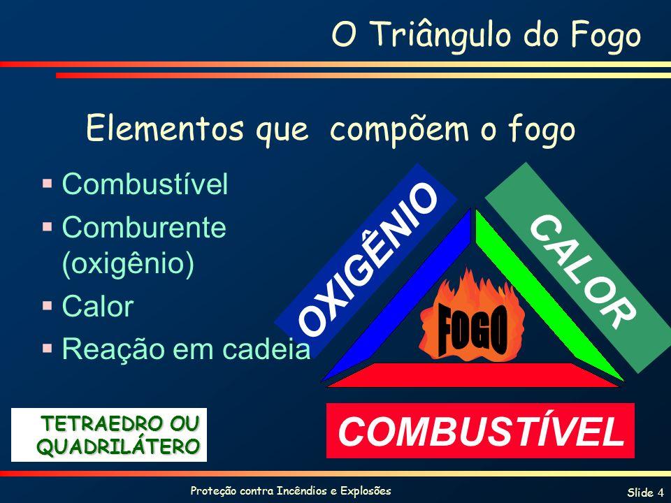 Proteção contra Incêndios e Explosões Slide 4 O Triângulo do Fogo Elementos que compõem o fogo COMBUSTÍVEL CALOR OXIGÊNIO Combustível Comburente (oxigênio) Calor Reação em cadeia TETRAEDRO OU QUADRILÁTERO