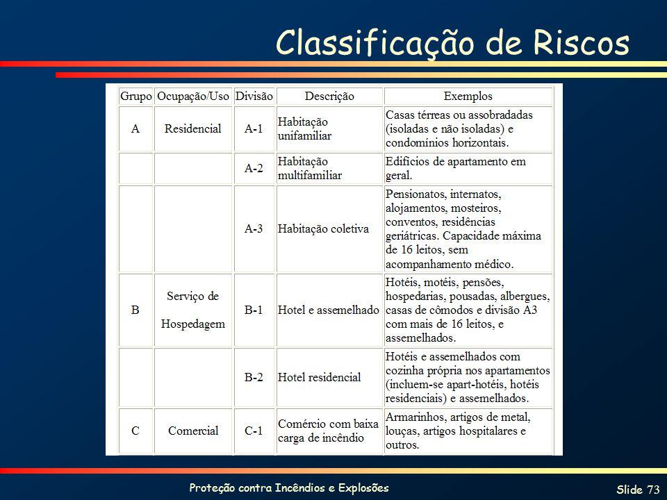 Proteção contra Incêndios e Explosões Slide 73 Classificação de Riscos