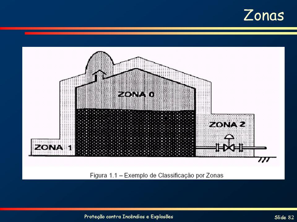 Proteção contra Incêndios e Explosões Slide 82 Zonas