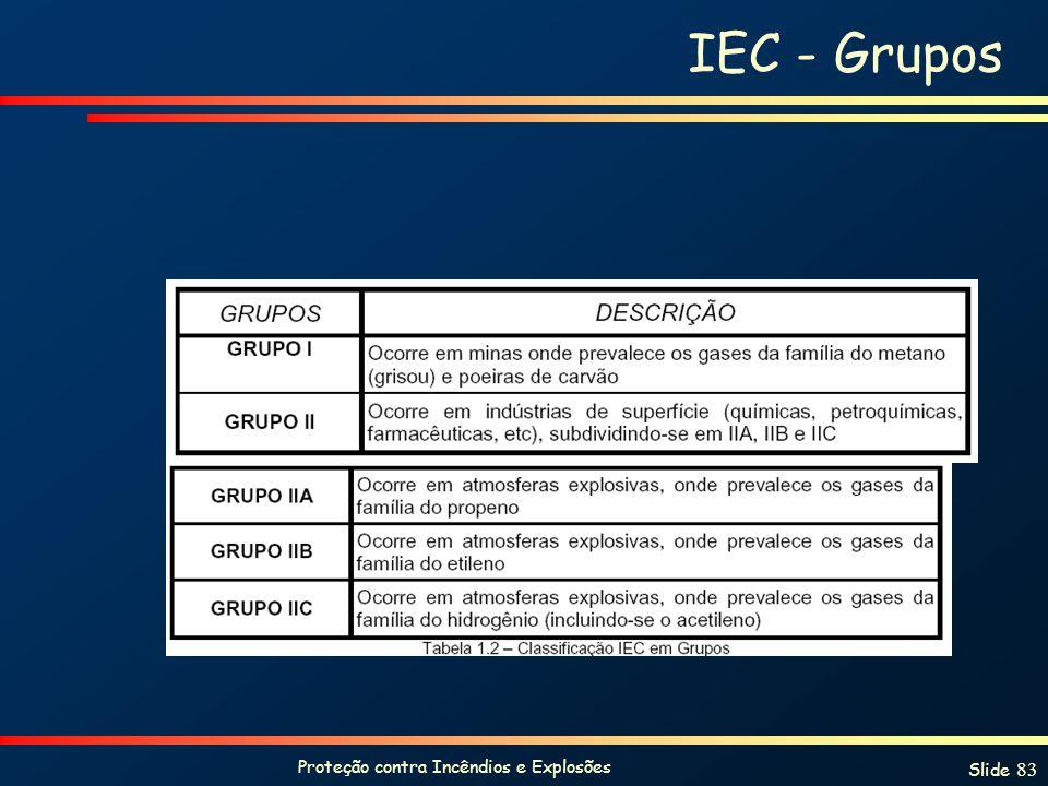 Proteção contra Incêndios e Explosões Slide 83 IEC - Grupos