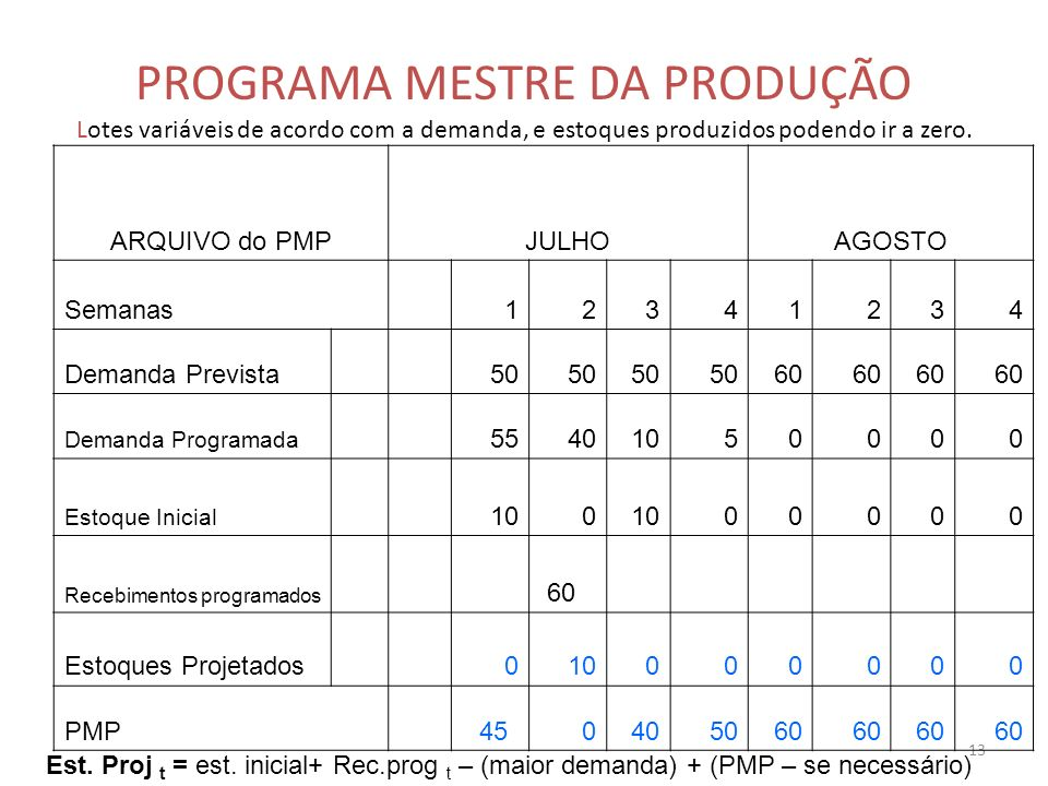 13 PROGRAMA MESTRE DA PRODUÇÃO Lotes variáveis de acordo com a demanda, e estoques produzidos podendo ir a zero. ARQUIVO do PMPJULHOAGOSTO Semanas 123