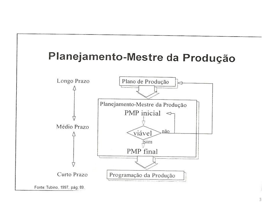 3 Fonte: Tubino, 1997, pág; 89.