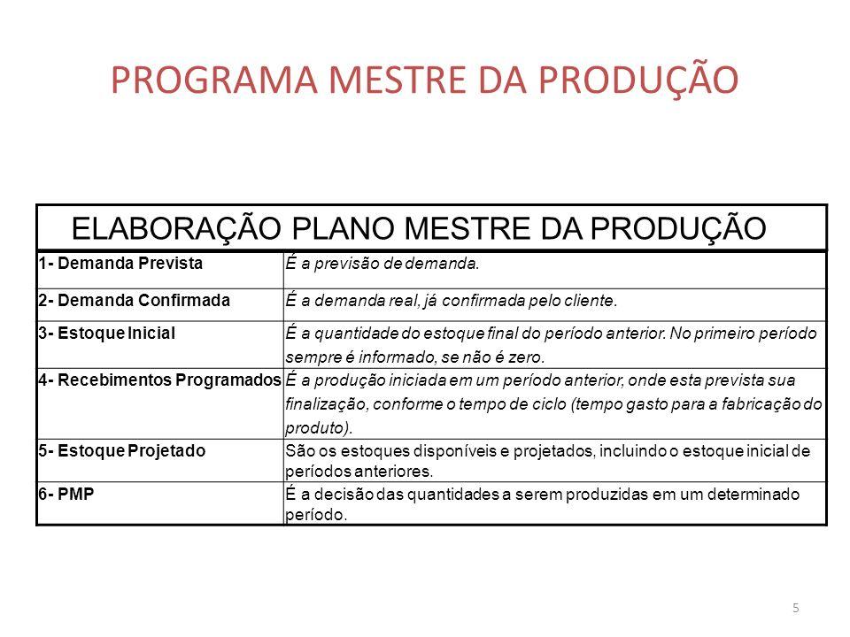 5 PROGRAMA MESTRE DA PRODUÇÃO ELABORAÇÃO PLANO MESTRE DA PRODUÇÃO 1- Demanda PrevistaÉ a previsão de demanda. 2- Demanda ConfirmadaÉ a demanda real, j