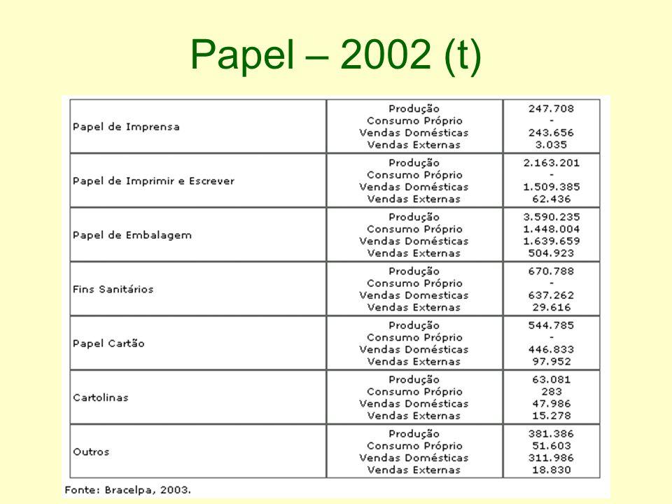 Papel – 2002 (t)
