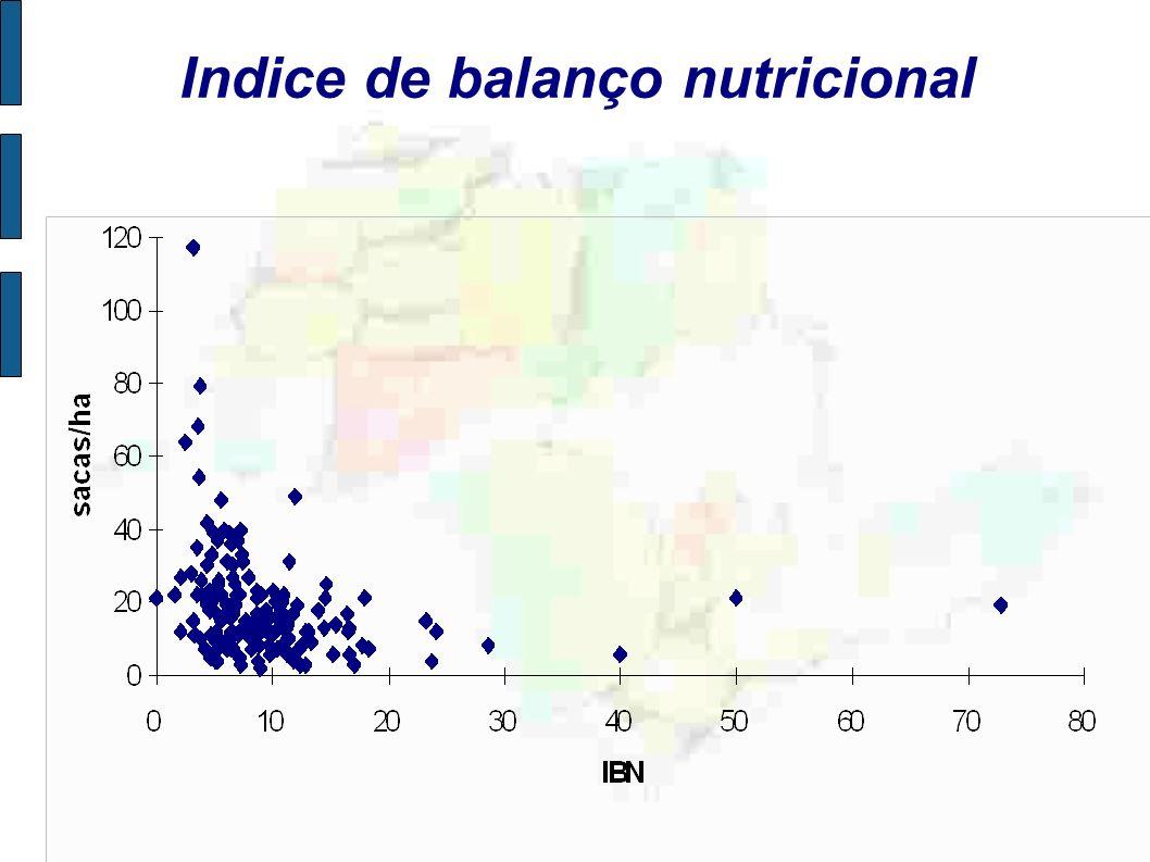 Indice de balanço nutricional
