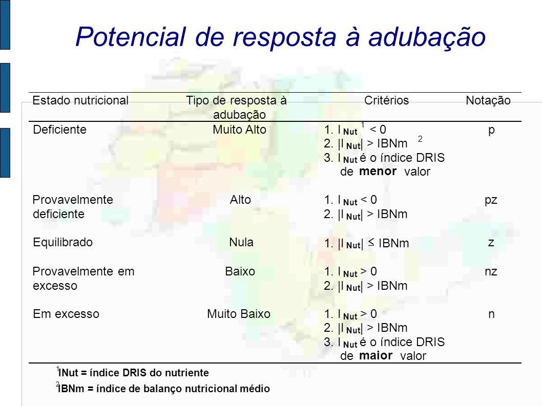 Potencial de resposta à adubação Estado nutricionalTipo de resposta à adubação CritériosNotação DeficienteMuito Alto1. I Nut 1 < 0 2. |I Nut | > IBNm