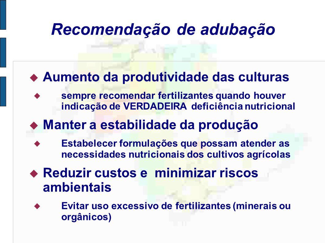 Recomendação de adubação Aumento da produtividade das culturas sempre recomendar fertilizantes quando houver indicação de VERDADEIRA deficiência nutri