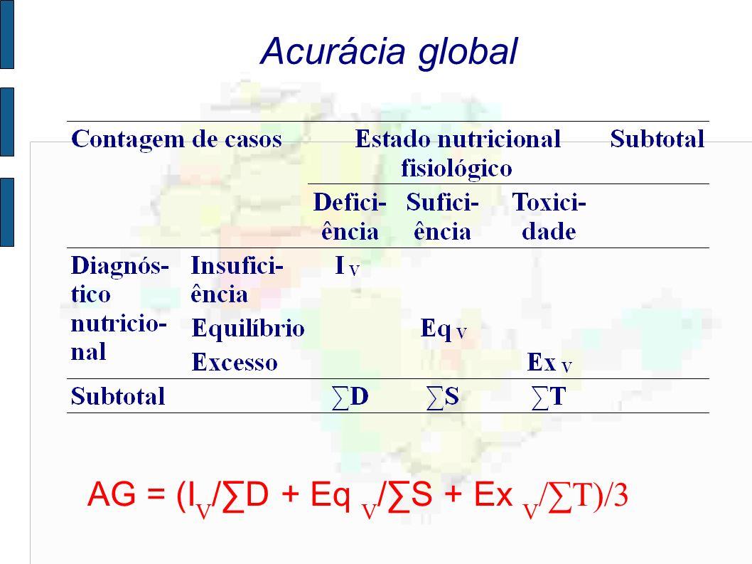 Acurácia global AG = (I V /D + Eq V /S + Ex V /T)/3