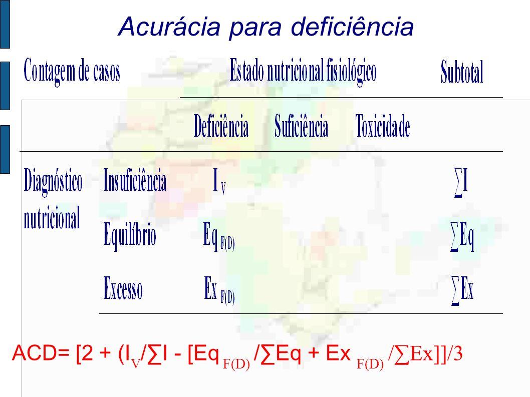 Acurácia para deficiência ACD= [2 + (I V /I - [Eq F(D) /Eq + Ex F(D) /Ex]]/3