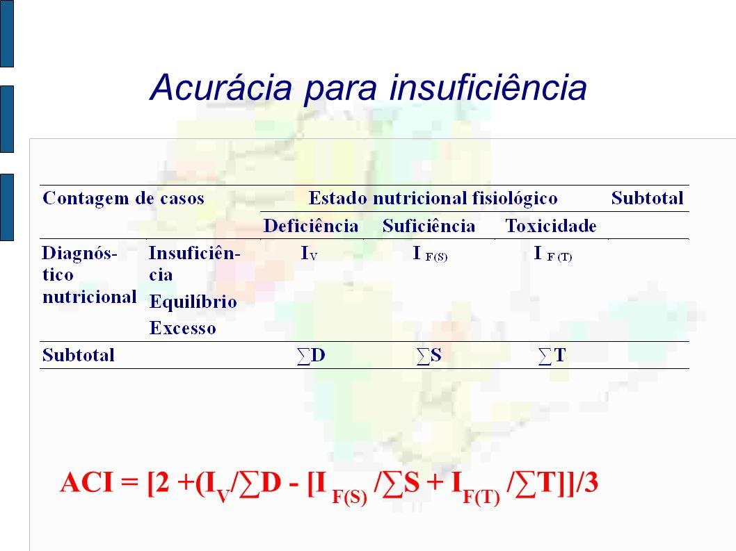 Acurácia para insuficiência ACI = [2 +(I V /D - [I F(S) /S + I F(T) /T]]/3