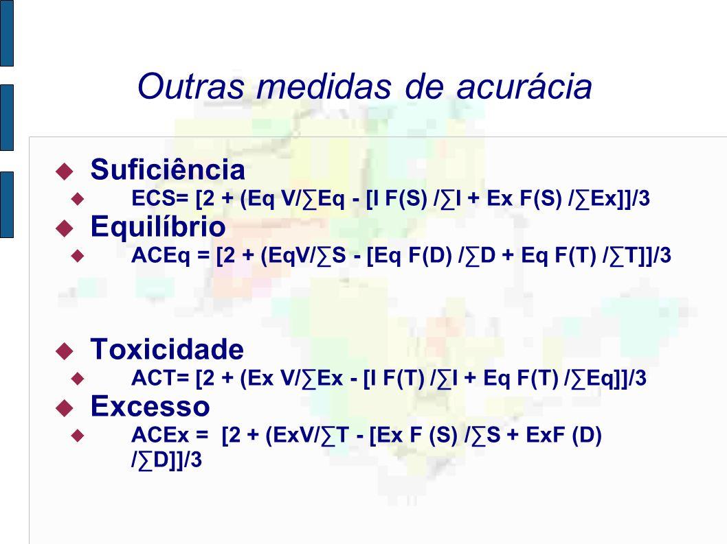 Outras medidas de acurácia Suficiência ECS= [2 + (Eq V/Eq - [I F(S) /I + Ex F(S) /Ex]]/3 Equilíbrio ACEq = [2 + (EqV/S - [Eq F(D) /D + Eq F(T) /T]]/3 Toxicidade ACT= [2 + (Ex V/Ex - [I F(T) /I + Eq F(T) /Eq]]/3 Excesso ACEx = [2 + (ExV/T - [Ex F (S) /S + ExF (D) /D]]/3