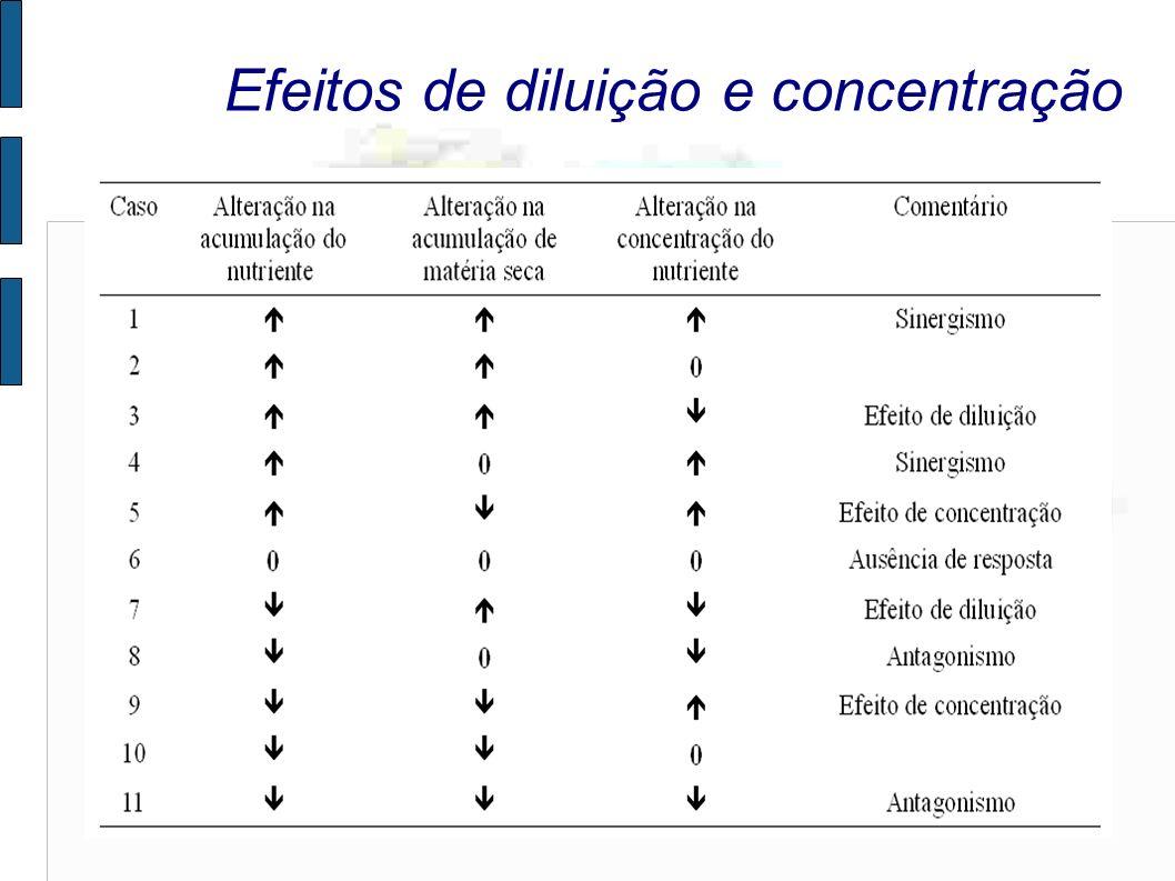 Efeitos de diluição e concentração