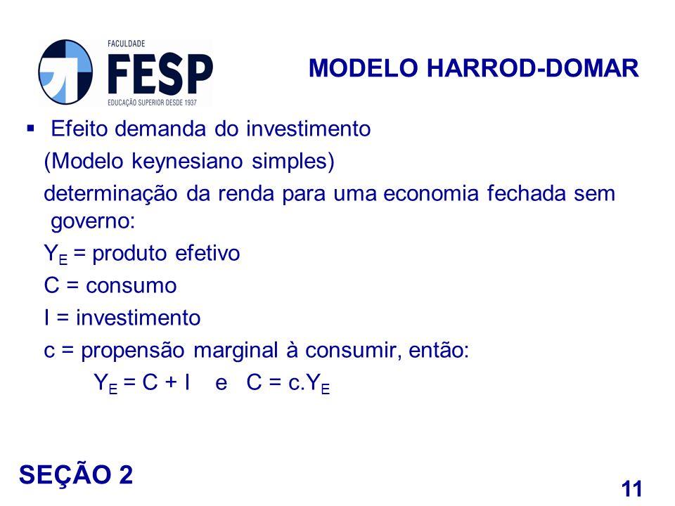 Efeito demanda do investimento (Modelo keynesiano simples) determinação da renda para uma economia fechada sem governo: Y E = produto efetivo C = cons