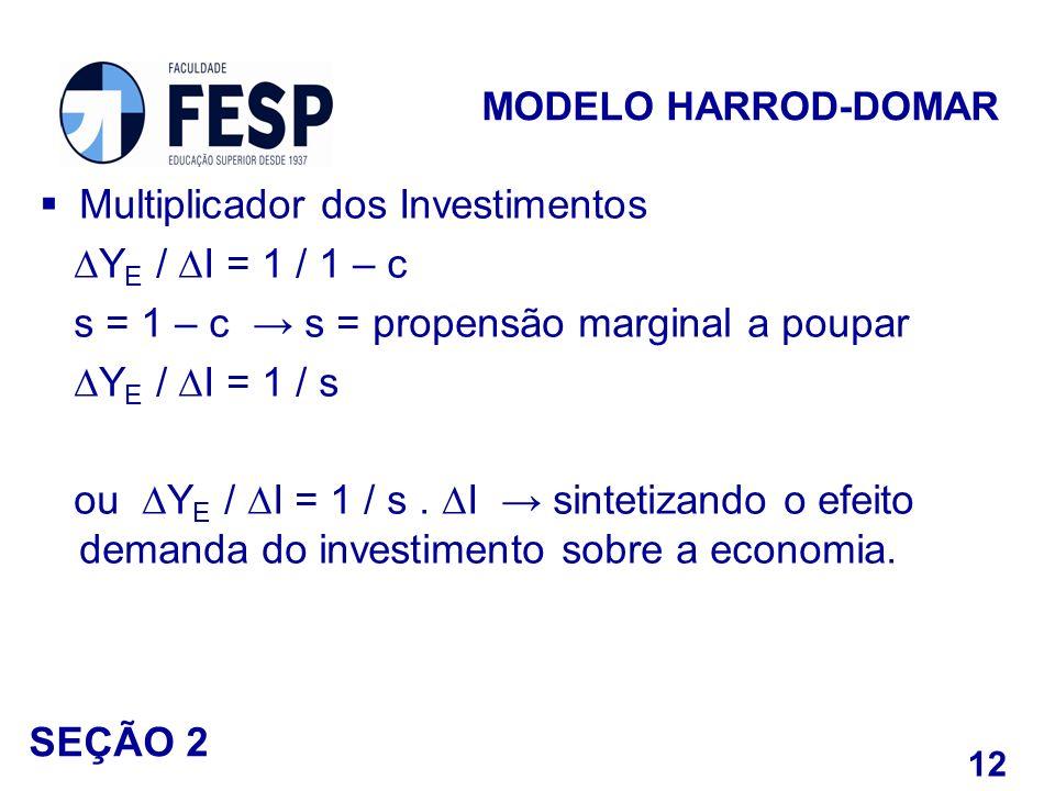 Multiplicador dos Investimentos Y E / I = 1 / 1 – c s = 1 – c s = propensão marginal a poupar Y E / I = 1 / s ou Y E / I = 1 / s. I sintetizando o efe