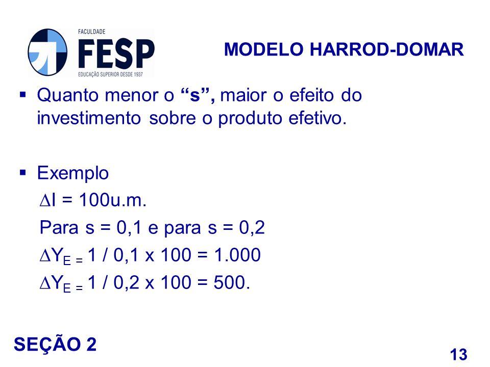 Quanto menor o s, maior o efeito do investimento sobre o produto efetivo. Exemplo I = 100u.m. Para s = 0,1 e para s = 0,2 Y E = 1 / 0,1 x 100 = 1.000