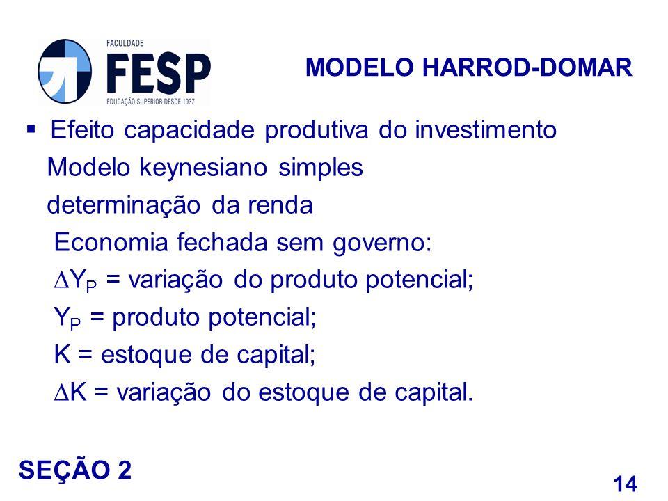 Efeito capacidade produtiva do investimento Modelo keynesiano simples determinação da renda Economia fechada sem governo: Y P = variação do produto po