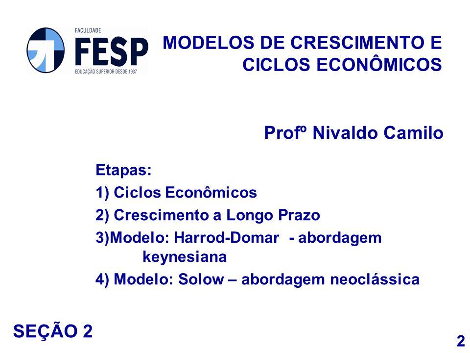 MODELOS DE CRESCIMENTO E CICLOS ECONÔMICOS Profº Nivaldo Camilo Etapas: 1) Ciclos Econômicos 2) Crescimento a Longo Prazo 3)Modelo: Harrod-Domar - abo