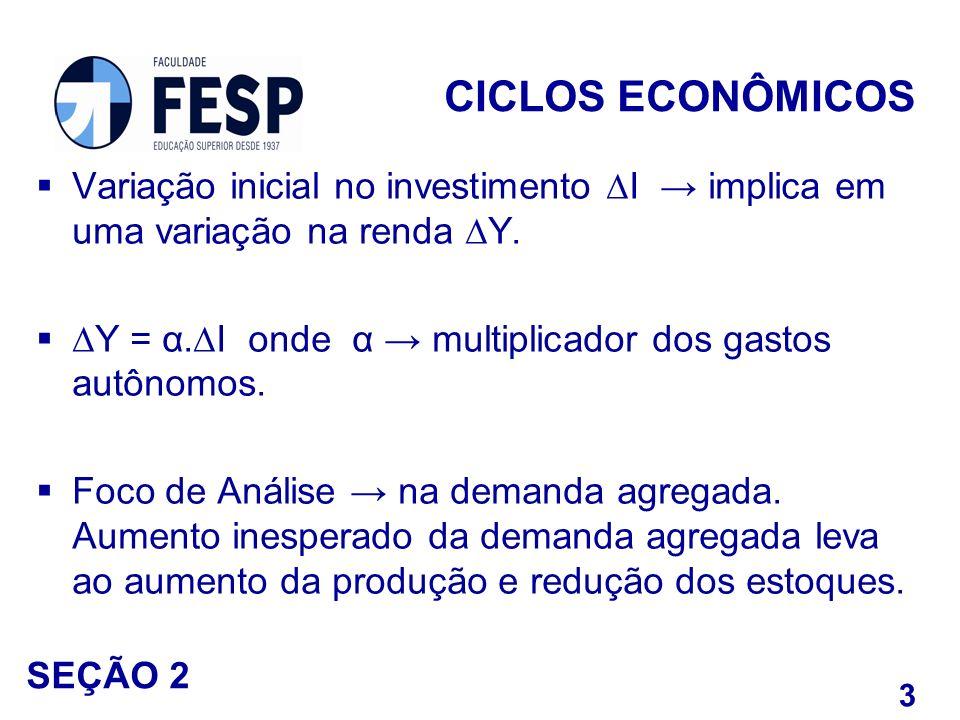 Variação inicial no investimento I implica em uma variação na renda Y. Y = α.I onde α multiplicador dos gastos autônomos. Foco de Análise na demanda a
