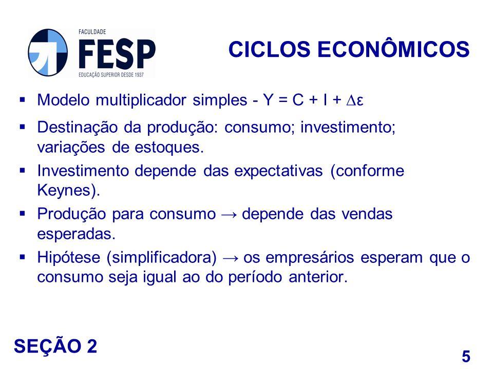 Modelo multiplicador simples - Y = C + I + ε Destinação da produção: consumo; investimento; variações de estoques. Investimento depende das expectativ