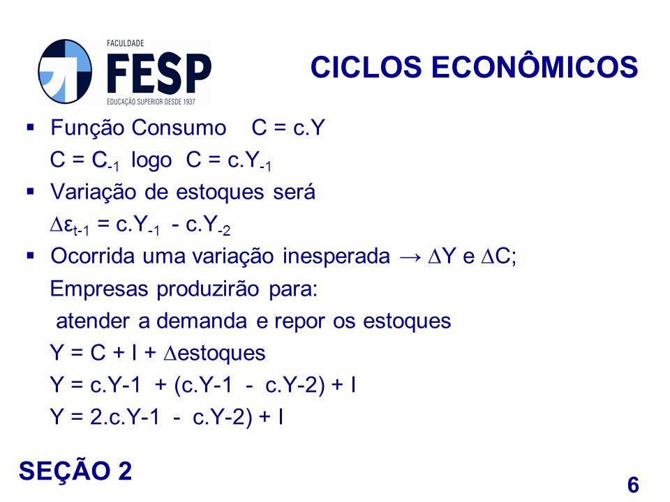 Função Consumo C = c.Y C C = C -1 logo C = c.Y -1 Variação de estoques será ε t-1 = c.Y -1 - c.Y -2 Ocorrida uma variação inesperada Y e C; Empresas p