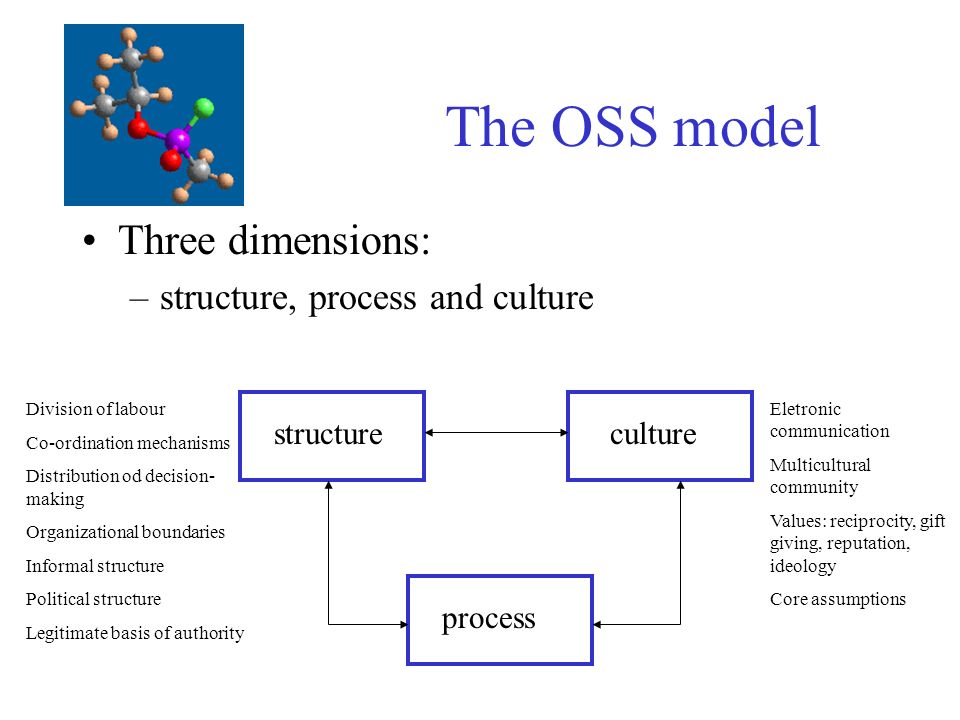 The OSS model Three dimensions: –structure, process and culture structureculture process Eletronic communication Multicultural community Values: reciprocity, gift giving, reputation, ideology Core assumptions Division of labour Co-ordination mechanisms Distribution od decision- making Organizational boundaries Informal structure Political structure Legitimate basis of authority
