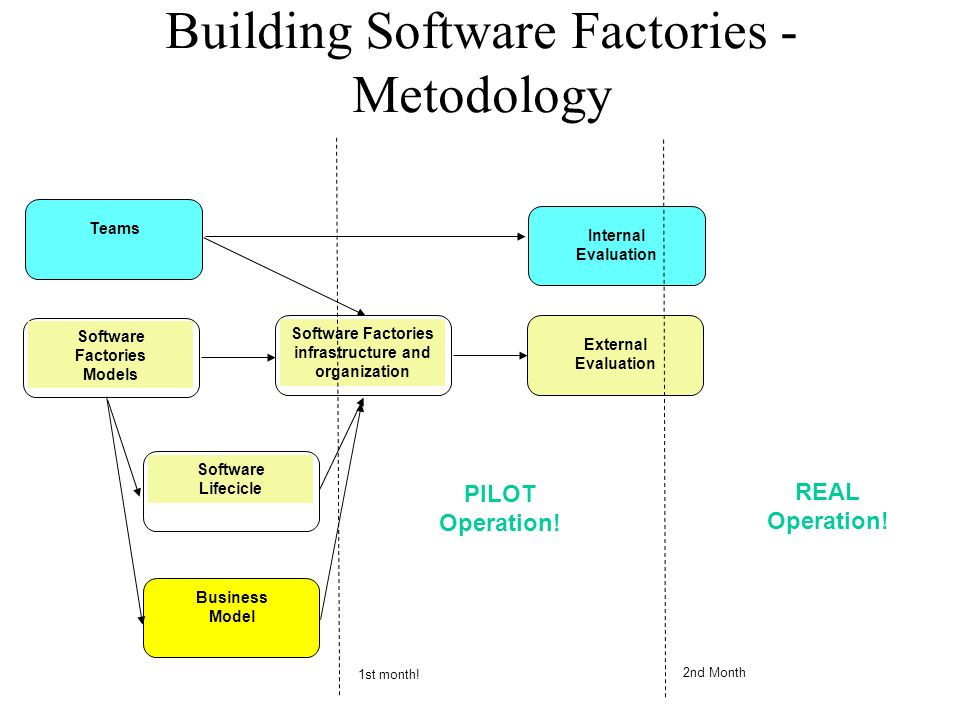 Building Software Factories - Metodology Teams 1st month.