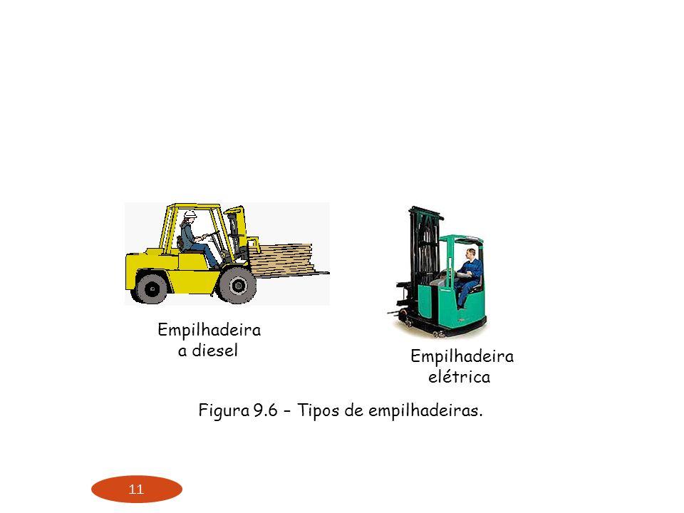 11 Empilhadeira a diesel Empilhadeira elétrica Figura 9.6 – Tipos de empilhadeiras.