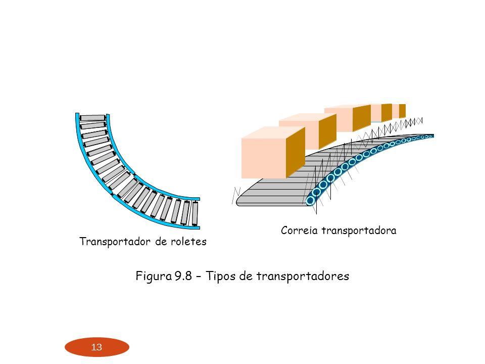 13 Figura 9.8 – Tipos de transportadores Transportador de roletes Correia transportadora